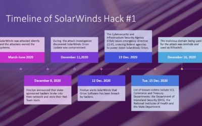 Timeline of SolarWinds Hack